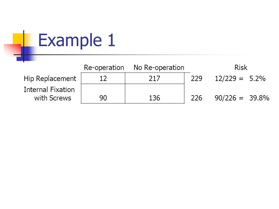 Example 1 Re-operationNo Re-operationRisk Hip Replacement /229 =5.2% Internal Fixation with Screws /226 =39.8%
