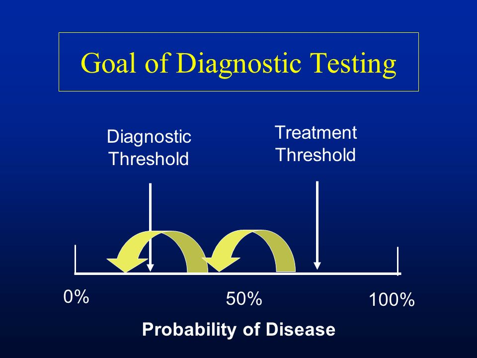Goal of Diagnostic Testing Probability of Disease 0% 50% 100% Treatment Threshold Diagnostic Threshold