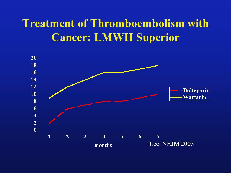 Treatment of Thromboembolism with Cancer: LMWH Superior Lee. NEJM 2003