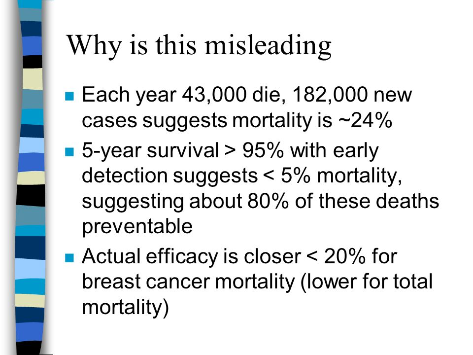 Why is this misleading Each year 43,000 die, 182,000 new cases suggests mortality is ~24% 5-year survival > 95% with early detection suggests < 5% mortality, suggesting about 80% of these deaths preventable Actual efficacy is closer < 20% for breast cancer mortality (lower for total mortality)