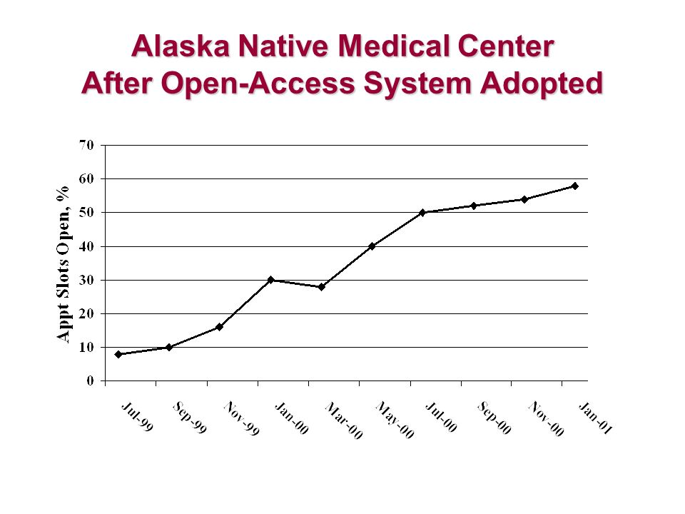 Alaska Native Medical Center After Open-Access System Adopted