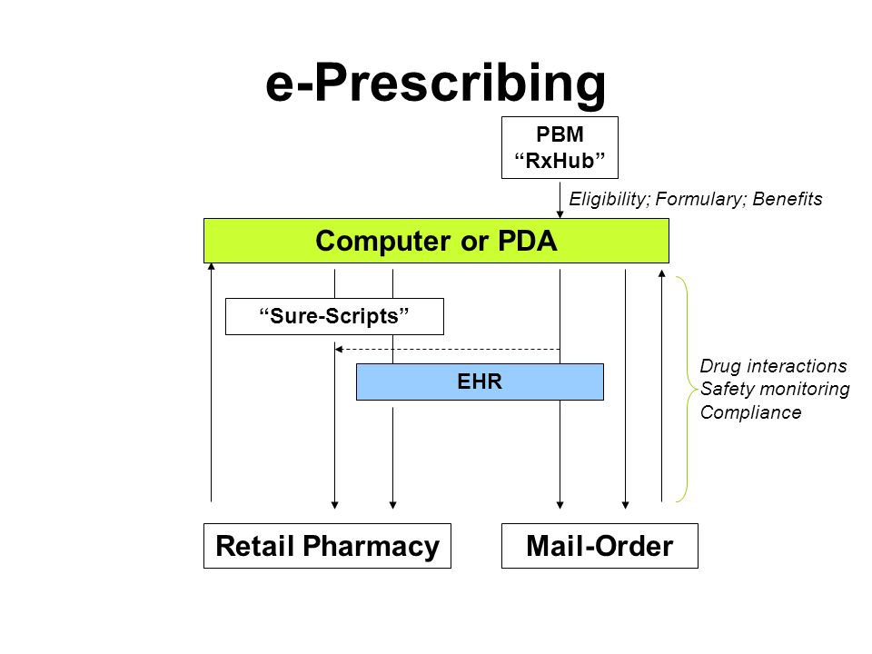 e-Prescribing Retail Pharmacy Computer or PDA EHR PBM RxHub Sure-Scripts Mail-Order Eligibility; Formulary; Benefits Drug interactions Safety monitoring Compliance