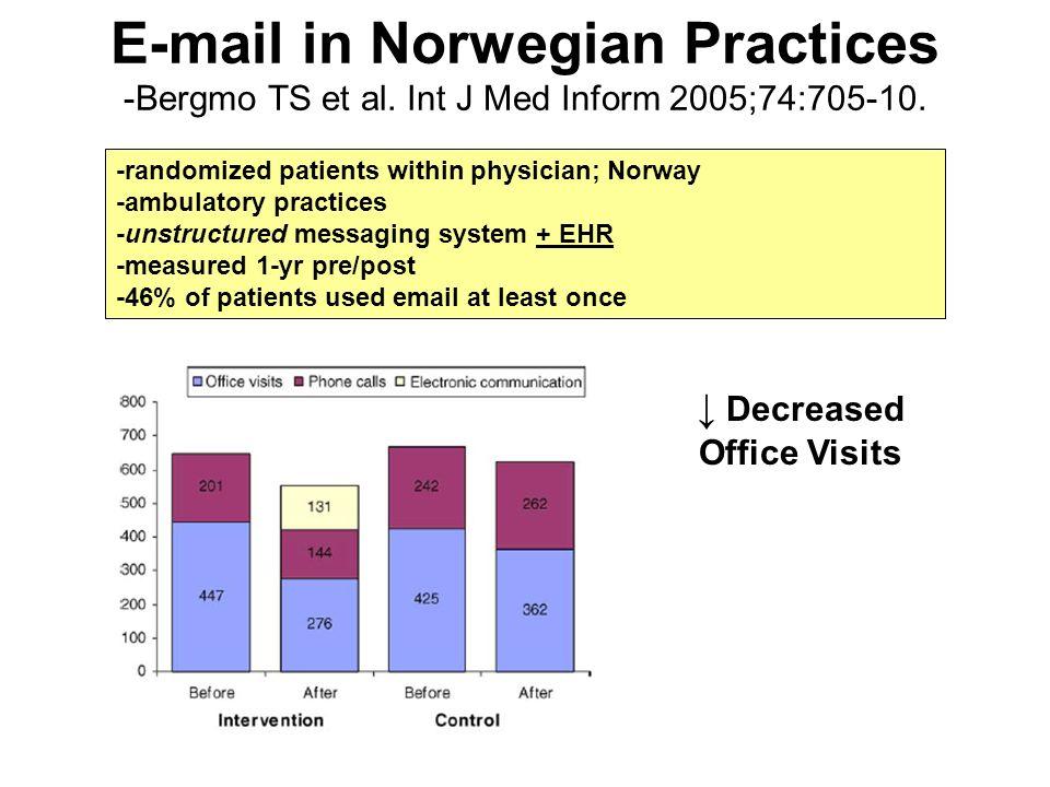 E-mail in Norwegian Practices -Bergmo TS et al.Int J Med Inform 2005;74:705-10.