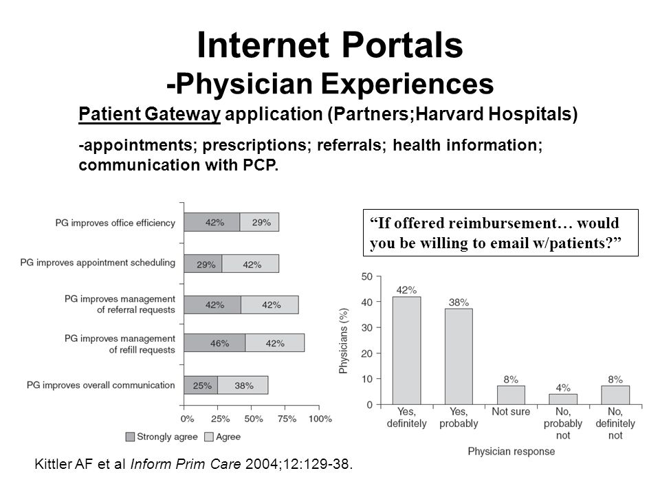 Internet Portals -Physician Experiences Patient Gateway application (Partners;Harvard Hospitals) -appointments; prescriptions; referrals; health information; communication with PCP.
