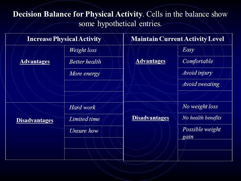 Decision Balance for Physical Activity. Cells in the balance show some hypothetical entries.