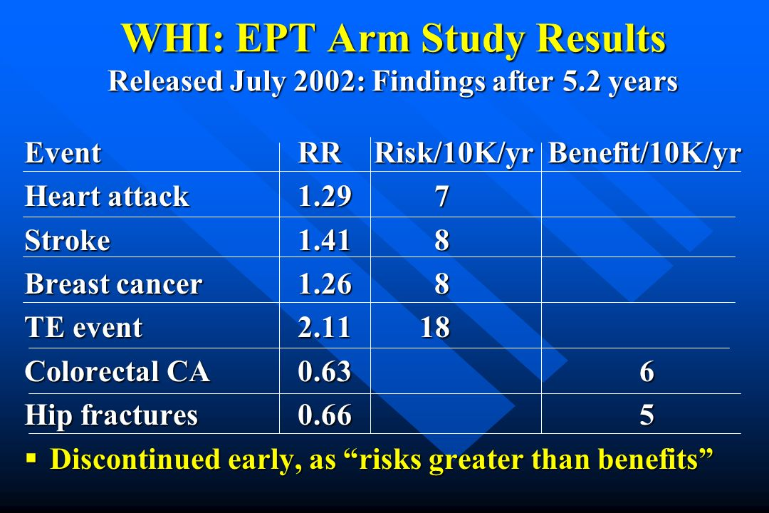 WHI: EPT Arm Study Results Released July 2002: Findings after 5.2 years EventRR Risk/10K/yr Benefit/10K/yr Heart attack1.297 Stroke1.418 Breast cancer