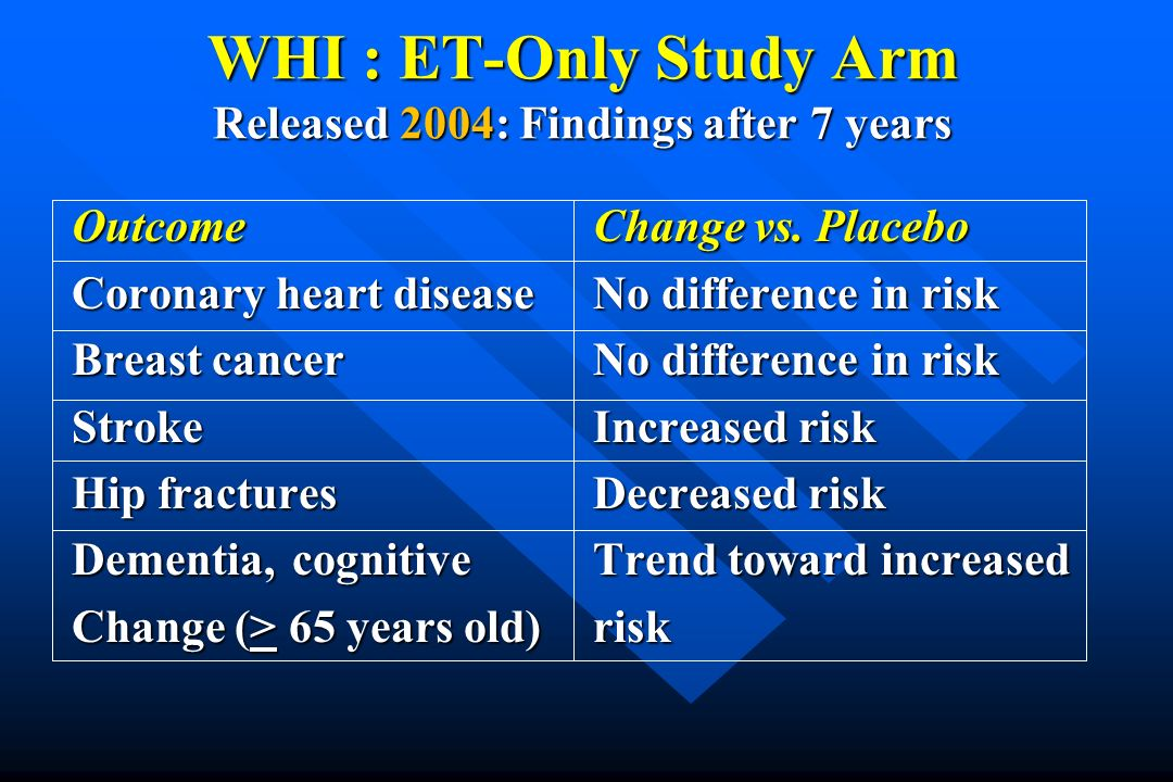 WHI : ET-Only Study Arm Released 2004: Findings after 7 years OutcomeChange vs. Placebo Coronary heart diseaseNo difference in risk Breast cancerNo di