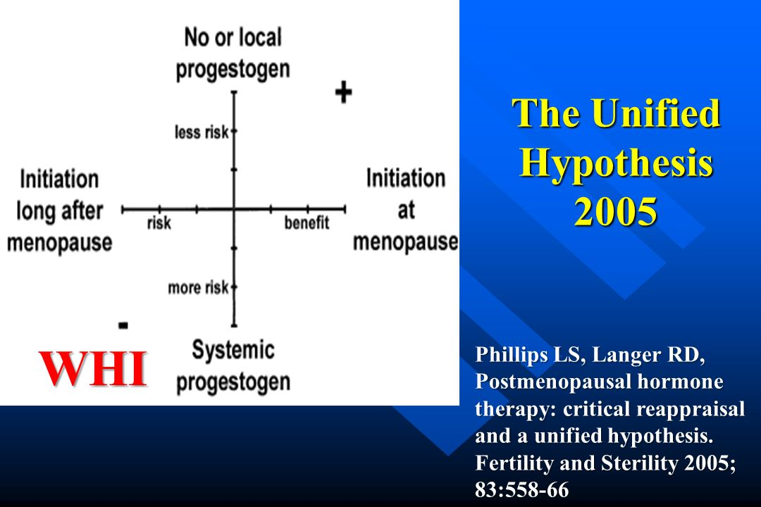 The Unified Hypothesis 2005 Phillips LS, Langer RD, Postmenopausal hormone therapy: critical reappraisal and a unified hypothesis. Fertility and Steri