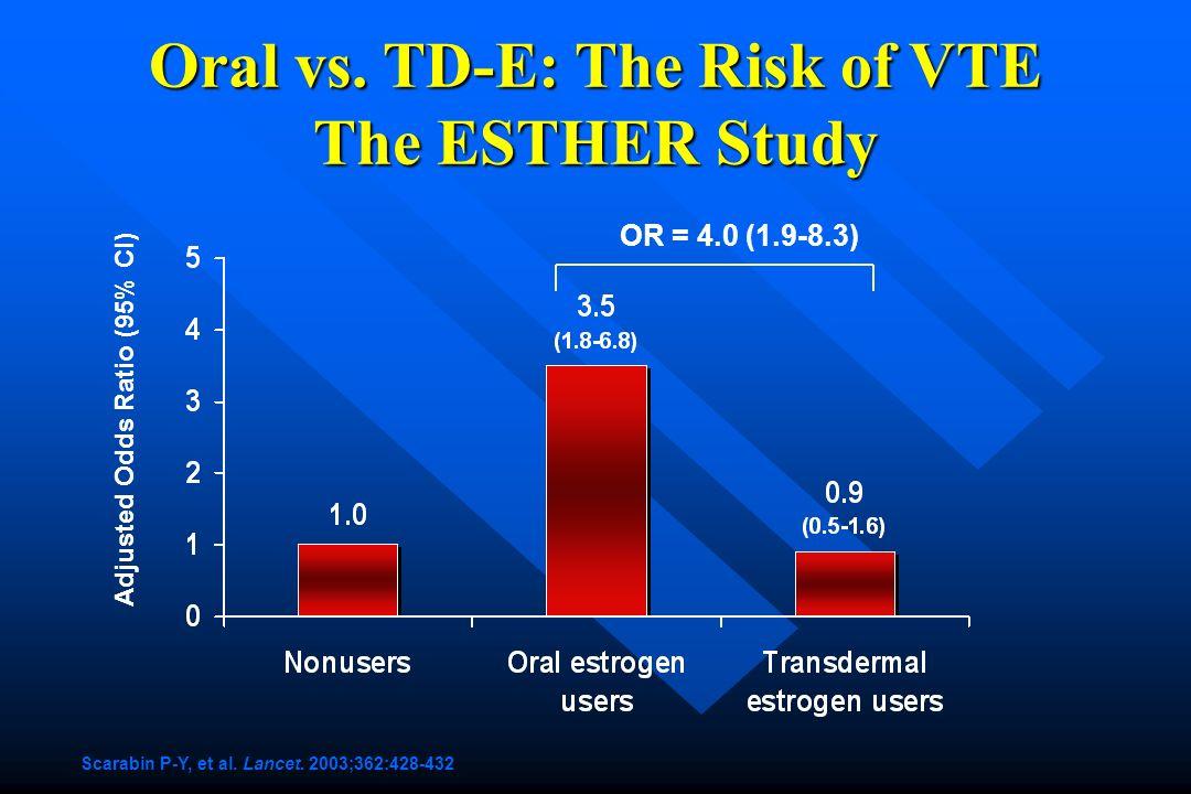 Oral vs. TD-E: The Risk of VTE The ESTHER Study Scarabin P-Y, et al. Lancet. 2003;362:428-432 Adjusted Odds Ratio (95% CI) OR = 4.0 (1.9-8.3)