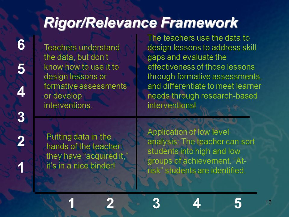 13 1 2 3 4 5 6 12345 Rigor/Relevance Framework Teachers understand the data, but dont know how to use it to design lessons or formative assessments or develop interventions.