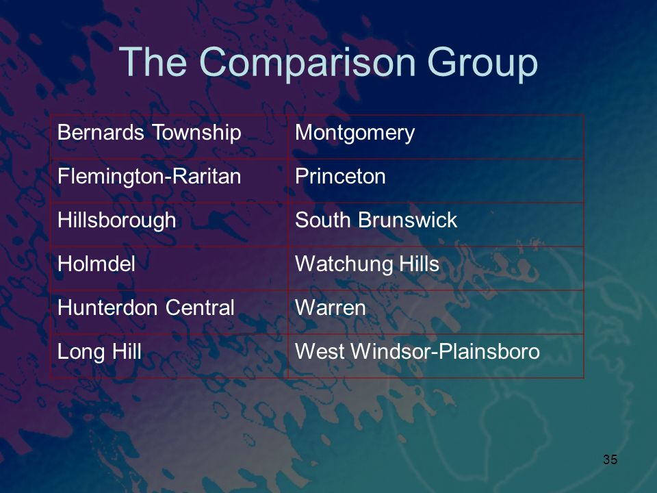 35 The Comparison Group Bernards TownshipMontgomery Flemington-RaritanPrinceton HillsboroughSouth Brunswick HolmdelWatchung Hills Hunterdon CentralWarren Long HillWest Windsor-Plainsboro
