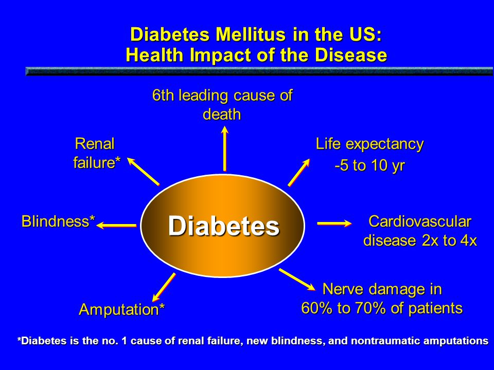 Diabetes Mellitus in the US: Health Impact of the Disease Diabetes Blindness* Renal failure* Amputation* Life expectancy -5 to 10 yr Cardiovascular di