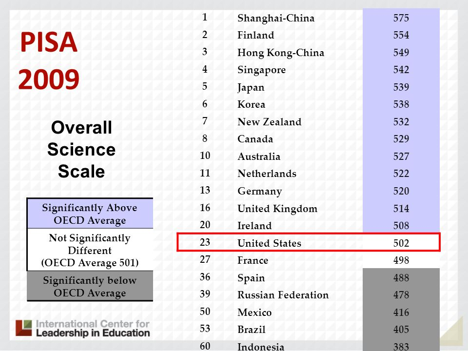 PISA 2009 Overall Science Scale Significantly Above OECD Average Not Significantly Different (OECD Average 501) Significantly below OECD Average 1 Shanghai-China575 2 Finland554 3 Hong Kong-China549 4 Singapore542 5 Japan539 6 Korea538 7 New Zealand532 8 Canada529 10 Australia527 11 Netherlands522 13 Germany520 16 United Kingdom514 20 Ireland508 23 United States502 27 France498 36 Spain488 39 Russian Federation478 50 Mexico416 53 Brazil405 60 Indonesia383