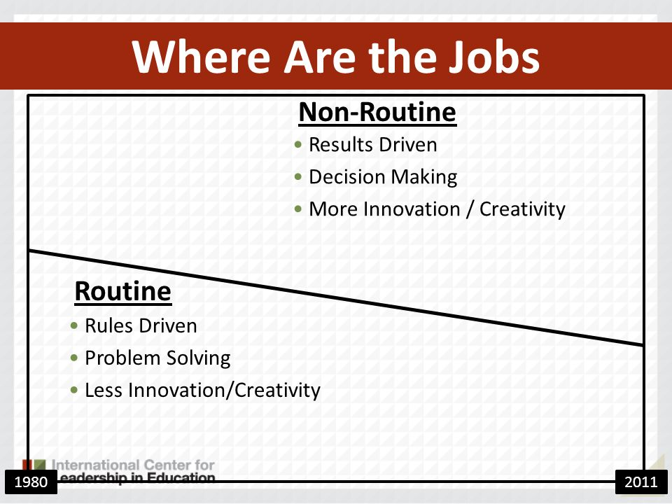Where Are the Jobs Non-Routine Routine Rules Driven Problem Solving Less Innovation/Creativity Results Driven Decision Making More Innovation / Creativity 19802011