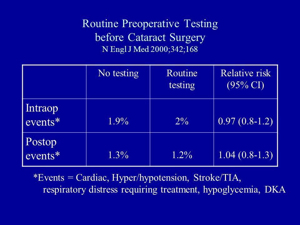 Routine Preoperative Testing before Cataract Surgery N Engl J Med 2000;342;168 No testingRoutine testing Relative risk (95% CI) Intraop events* 1.9%2%