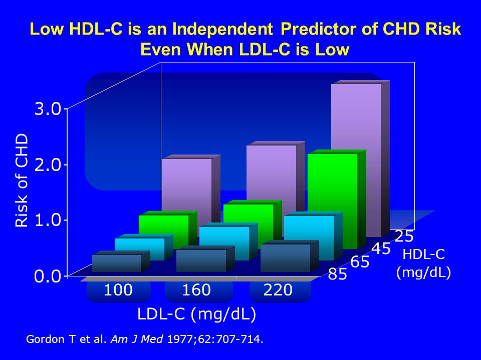 100160220 Risk of CHD Low HDL-C is an Independent Predictor of CHD Risk Even When LDL-C is Low HDL-C (mg/dL) LDL-C (mg/dL) 25 Gordon T et al.
