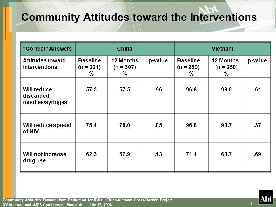 Community Attitudes Toward Harm Reduction for IDUs: China-Vietnam Cross-Border Project XV International AIDS Conference, Bangkok July 13, 2004 10 Baseline attitudes toward the interventions were more positive in Vietnam but attitudes changed little at 12 months Community generally believes that the intervention will reduce HIV spread (12-month results on HIV prevalence and incidence) Community education is needed to dispel the common misunderstanding that the intervention will lead to increased drug use In fact, obtaining larger numbers of pharmacy vouchers (Vietnam) or new needles/ syringes directly (China) from the project was not associated with increased frequency of heroin injection (Ning Ming: p =.38; Lang Son: p =.57) Community Attitudes toward the Interventions
