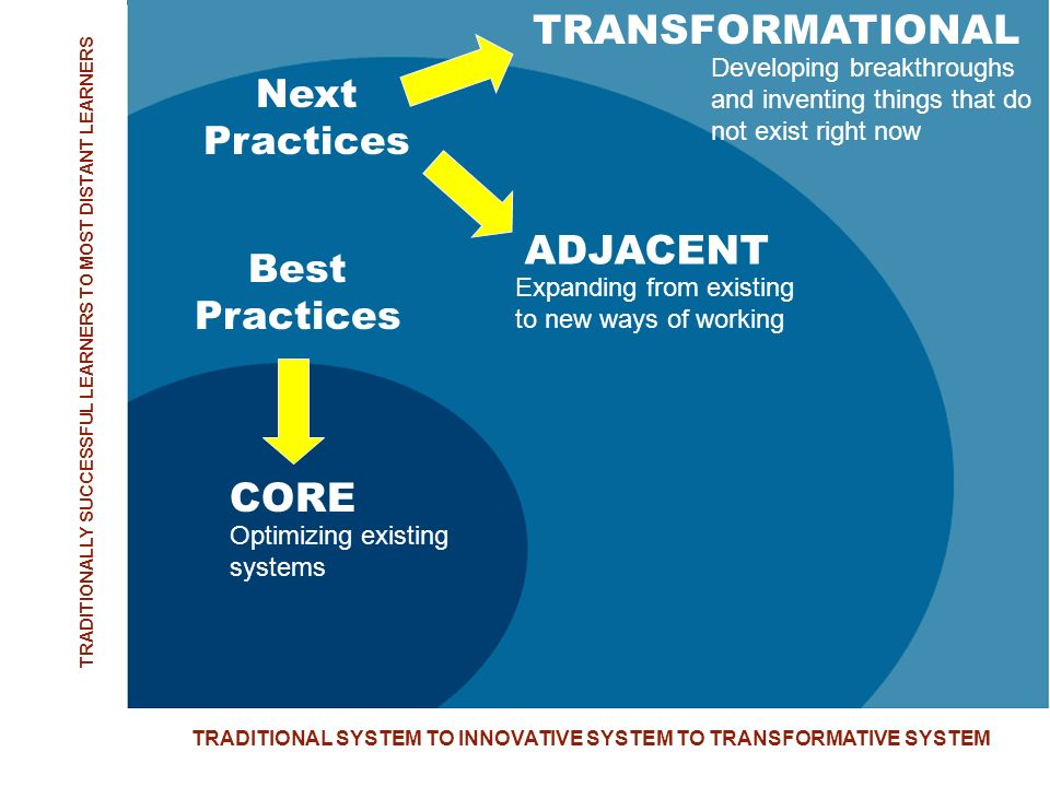 CORE Optimizing existing systems TRANSFORMATIONAL ADJACENT Expanding from existing to new ways of working Developing breakthroughs and inventing thing