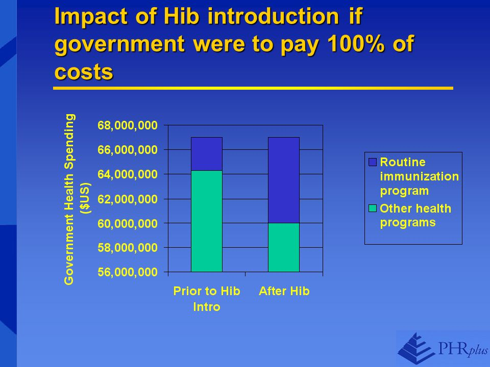 Impact of Hib introduction if government were to pay 100% of costs