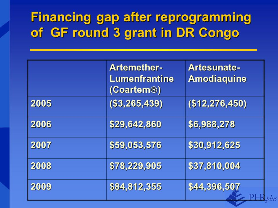 Financing gap after reprogramming of GF round 3 grant in DR Congo Artemether- Lumenfrantine (Coartem ) Artesunate- Amodiaquine 2005($3,265,439)($12,276,450) 2006$29,642,860$6,988,278 2007$59,053,576$30,912,625 2008$78,229,905$37,810,004 2009$84,812,355$44,396,507