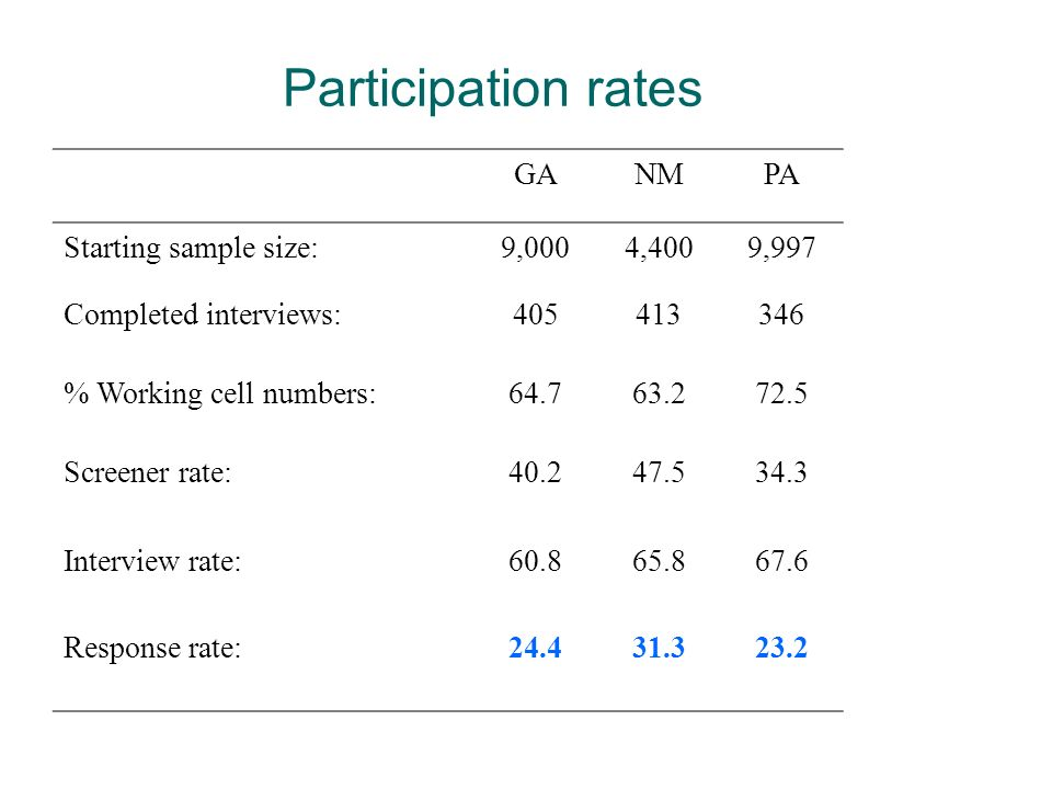 Participation rates GANMPA Starting sample size:9,0004,4009,997 Completed interviews:405413346 % Working cell numbers:64.763.272.5 Screener rate:40.24