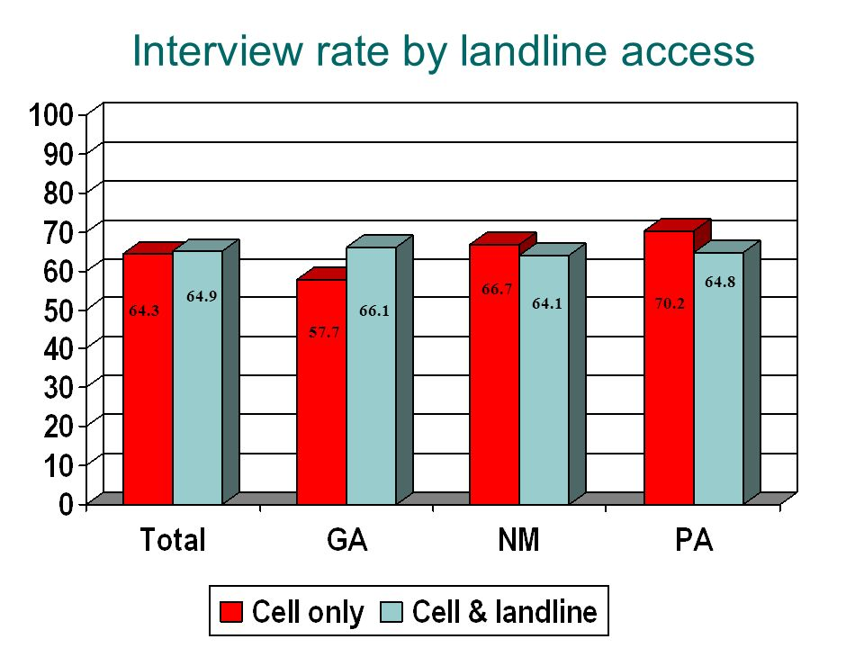 Interview rate by landline access 64.3 64.9 57.7 66.1 66.7 64.170.2 64.8