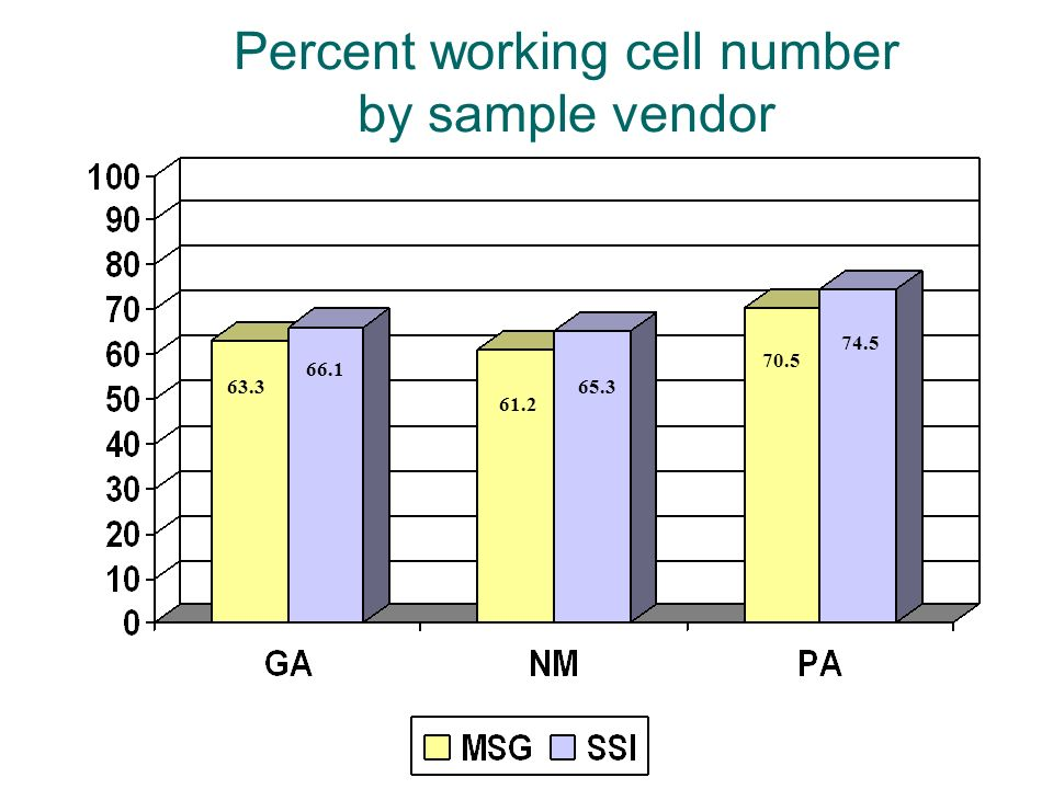 Percent working cell number by sample vendor 63.3 66.1 61.2 65.3 70.5 74.5