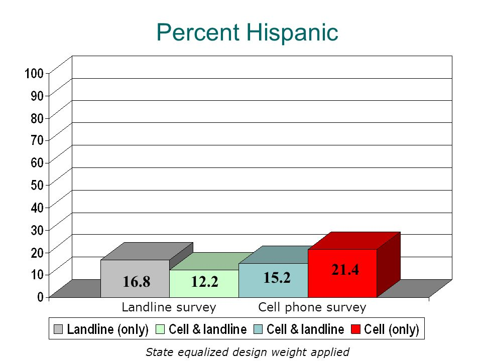 15.2 21.4 12.216.8 Landline surveyCell phone survey Percent Hispanic State equalized design weight applied