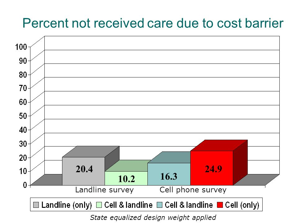 16.3 24.9 10.2 20.4 Landline surveyCell phone survey Percent not received care due to cost barrier State equalized design weight applied