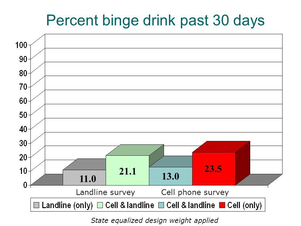 13.0 23.5 21.1 11.0 Landline surveyCell phone survey Percent binge drink past 30 days State equalized design weight applied