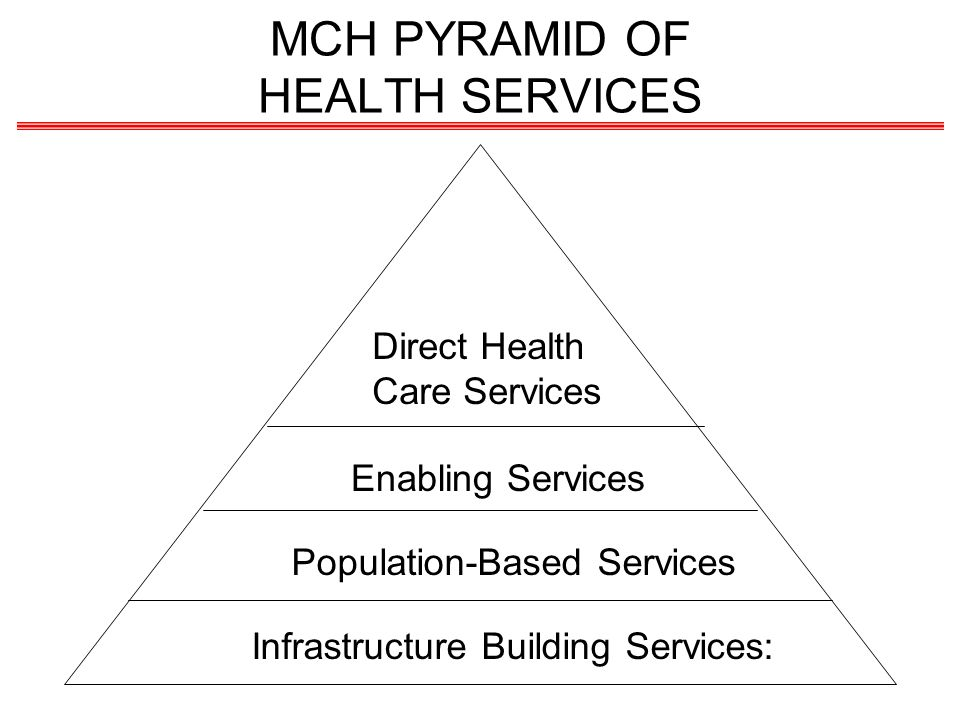 MCH PYRAMID OF HEALTH SERVICES Direct Health Care Services Enabling Services Population-Based Services Infrastructure Building Services: