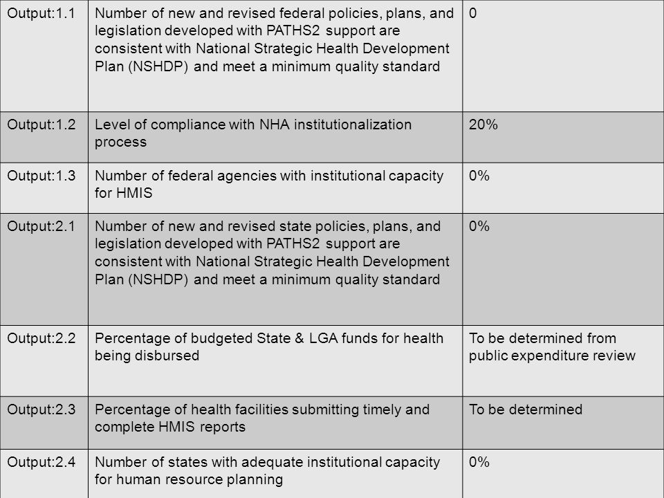 Output:1.1Number of new and revised federal policies, plans, and legislation developed with PATHS2 support are consistent with National Strategic Health Development Plan (NSHDP) and meet a minimum quality standard 0 Output:1.2Level of compliance with NHA institutionalization process 20% Output:1.3Number of federal agencies with institutional capacity for HMIS 0% Output:2.1Number of new and revised state policies, plans, and legislation developed with PATHS2 support are consistent with National Strategic Health Development Plan (NSHDP) and meet a minimum quality standard 0% Output:2.2Percentage of budgeted State & LGA funds for health being disbursed To be determined from public expenditure review Output:2.3Percentage of health facilities submitting timely and complete HMIS reports To be determined Output:2.4Number of states with adequate institutional capacity for human resource planning 0%
