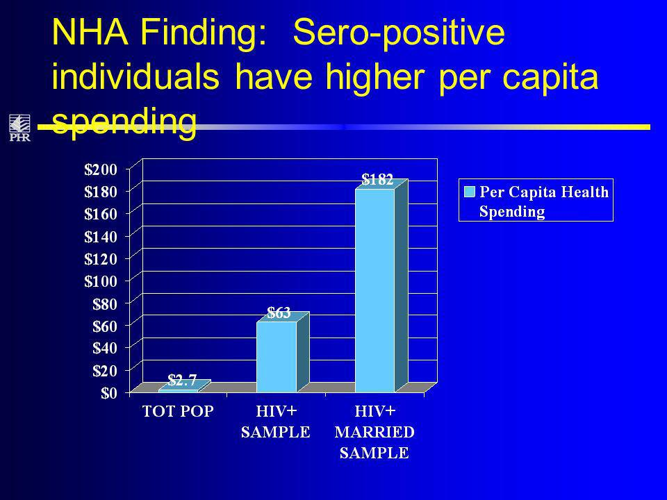 NHA Finding: Sero-positive individuals have higher per capita spending