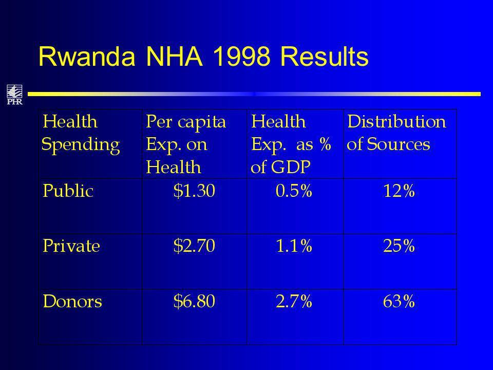 Rwanda NHA 1998 Results