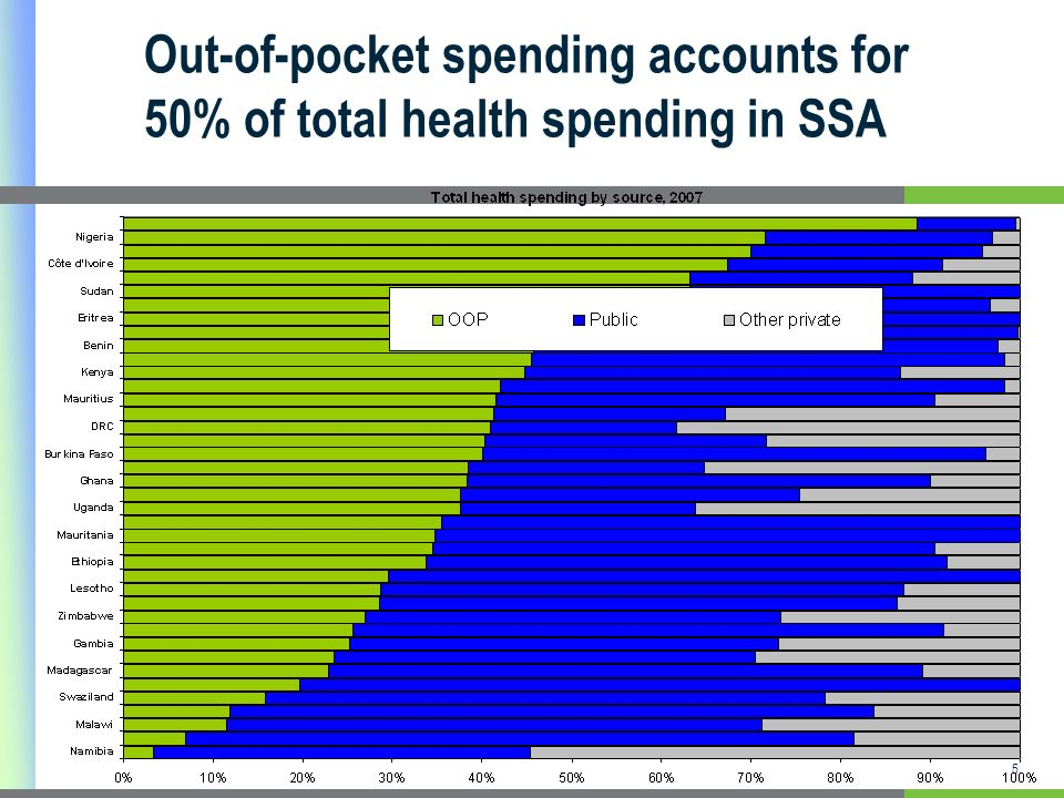 5 Out-of-pocket spending accounts for 50% of total health spending in SSA