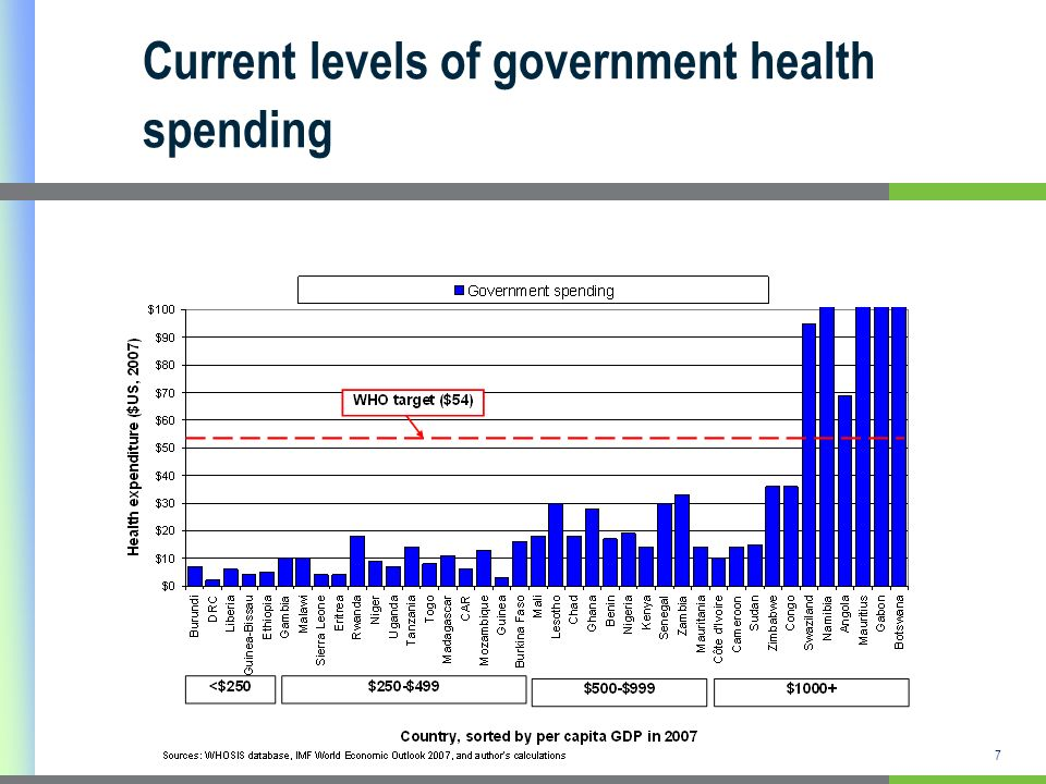7 Current levels of government health spending