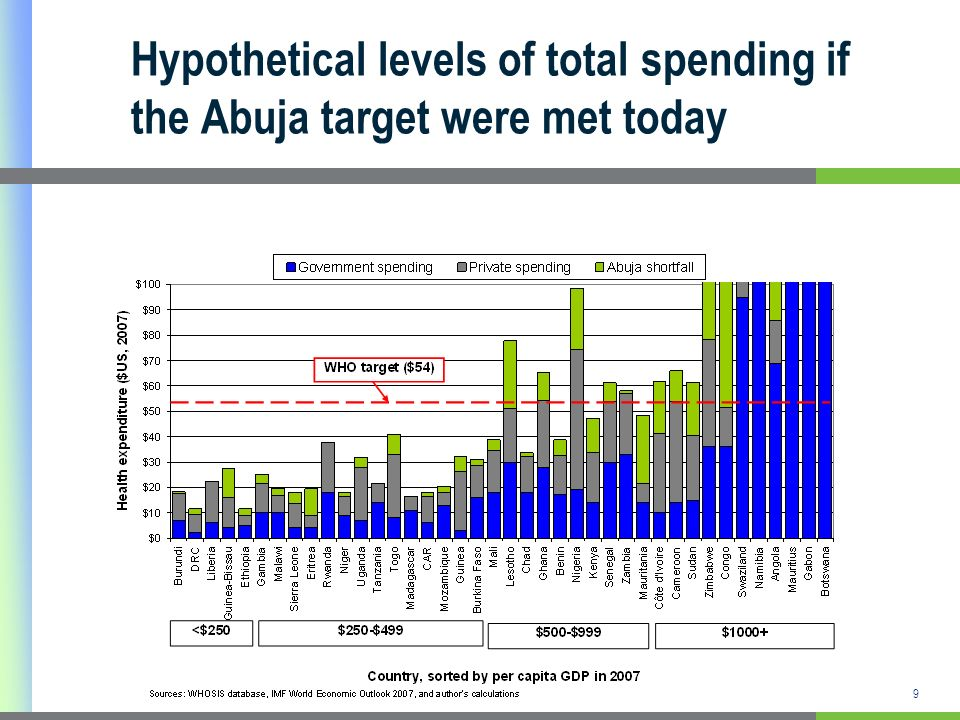 9 Hypothetical levels of total spending if the Abuja target were met today