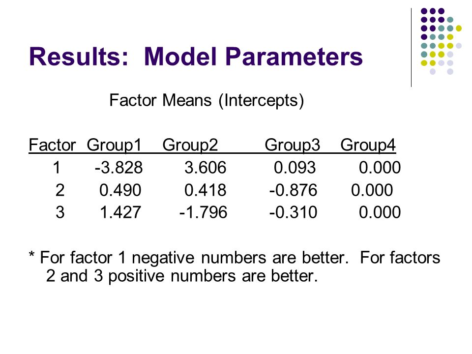 Results: Model Parameters Factor Means (Intercepts) Factor Group1 Group2 Group3 Group4 1 -3.828 3.606 0.0930.000 2 0.490 0.418 -0.876 0.000 3 1.427 -1.796 -0.3100.000 * For factor 1 negative numbers are better.