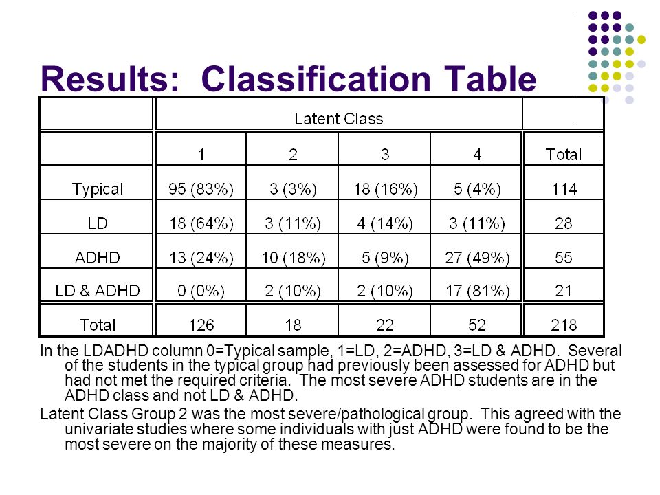 Results: Classification Table In the LDADHD column 0=Typical sample, 1=LD, 2=ADHD, 3=LD & ADHD.