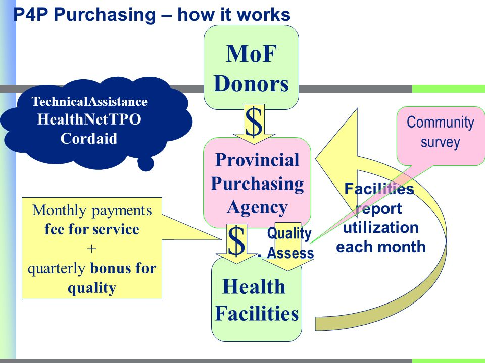 $ $ Facilities report utilization each month Monthly payments fee for service + quarterly bonus for quality TechnicalAssistance HealthNetTPO Cordaid P4P Purchasing – how it works Quality Assess Community survey
