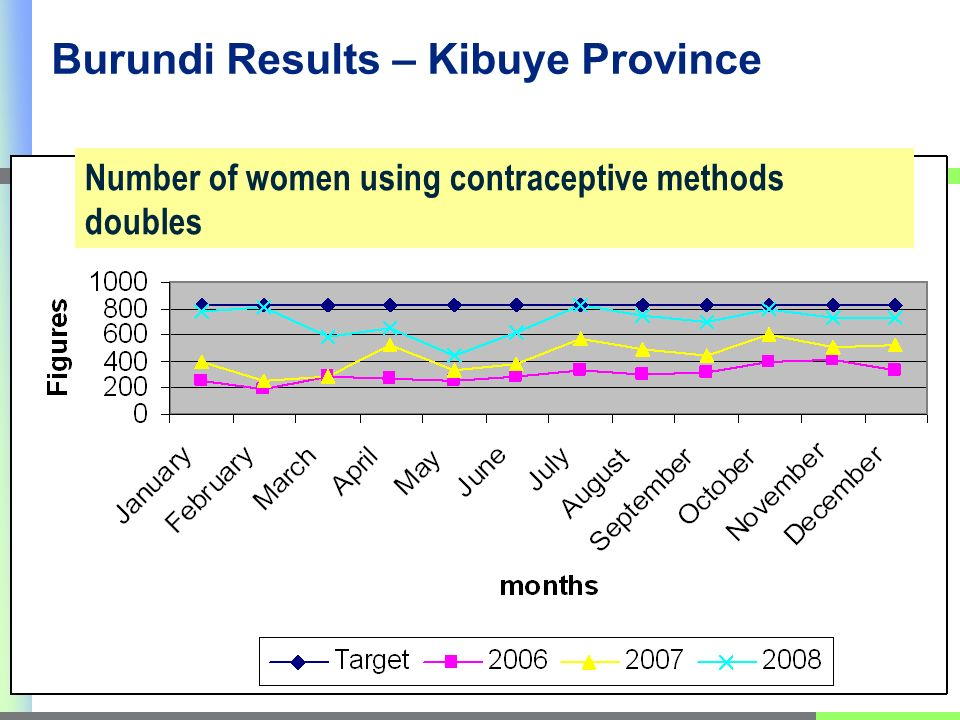 Number of women using contraceptive methods doubles Burundi Results – Kibuye Province