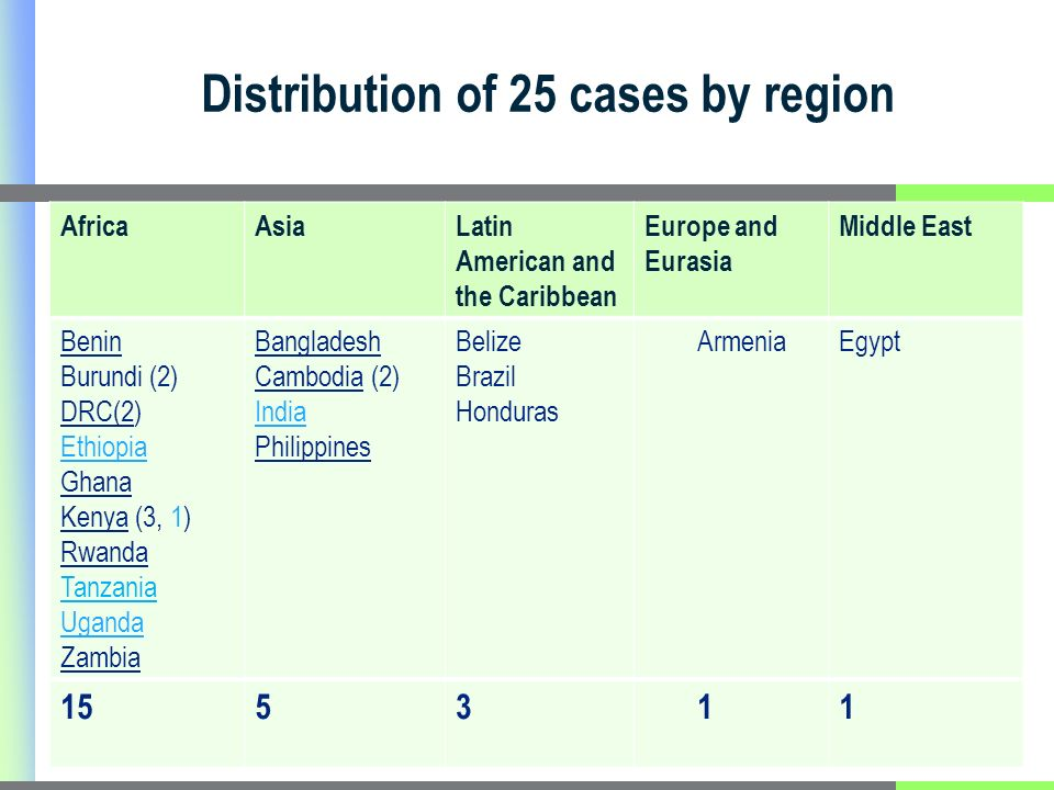 Distribution of 25 cases by region AfricaAsiaLatin American and the Caribbean Europe and Eurasia Middle East Benin Burundi (2) DRC(2) Ethiopia Ghana Kenya (3, 1) Rwanda Tanzania Uganda Zambia Bangladesh Cambodia (2) India Philippines Belize Brazil Honduras ArmeniaEgypt