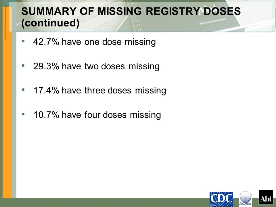 SUMMARY OF MISSING REGISTRY DOSES (continued) 42.7% have one dose missing 29.3% have two doses missing 17.4% have three doses missing 10.7% have four doses missing T