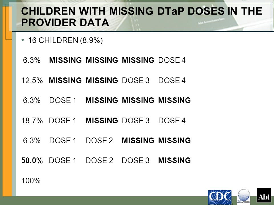 CHILDREN WITH MISSING DTaP DOSES IN THE PROVIDER DATA 16 CHILDREN (8.9%) 6.3% MISSING MISSING MISSING DOSE 4 12.5% MISSING MISSING DOSE 3 DOSE 4 6.3% DOSE 1 MISSING MISSING MISSING 18.7% DOSE 1 MISSING DOSE 3 DOSE 4 6.3% DOSE 1 DOSE 2 MISSING MISSING 50.0% DOSE 1 DOSE 2 DOSE 3 MISSING 100% T