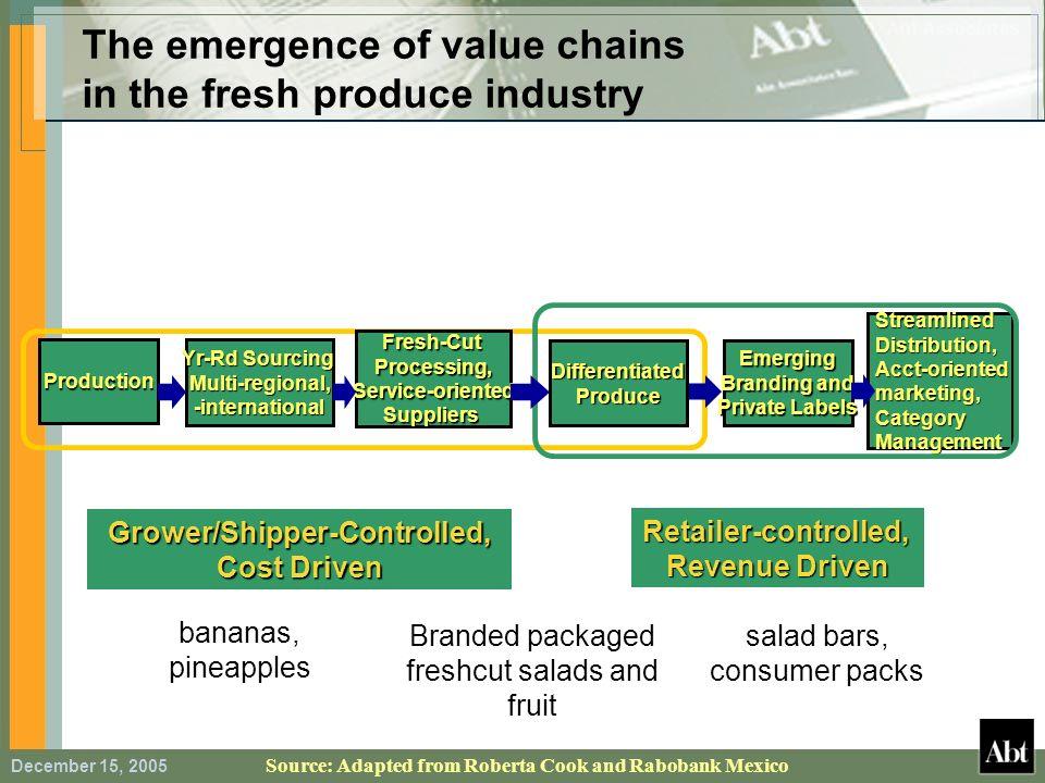 December 15, 2005 Production Yr-Rd Sourcing Multi-regional,-international Fresh-CutProcessing,Service-orientedSuppliers DifferentiatedProduce Streamli