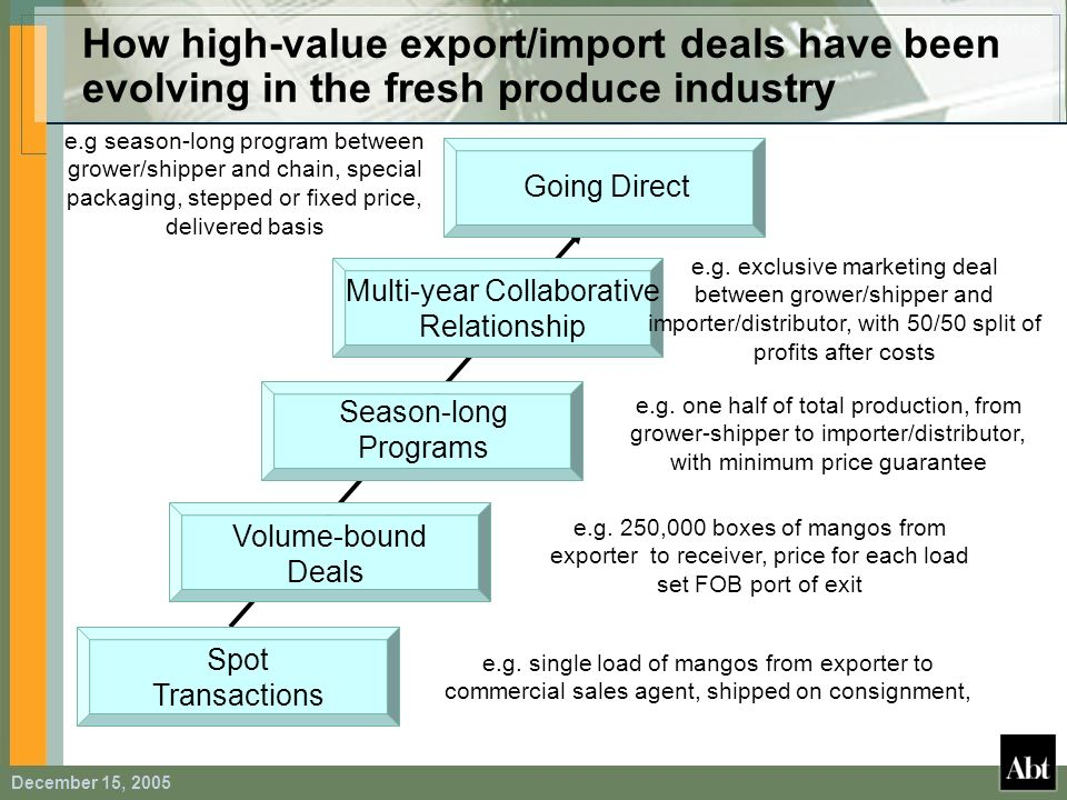 December 15, 2005 How high-value export/import deals have been evolving in the fresh produce industry Spot Transactions Volume-bound Deals Season-long