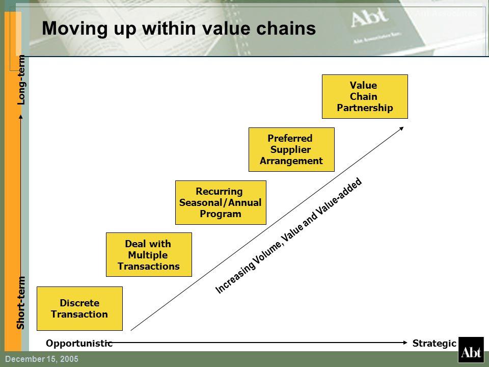 December 15, 2005 Discrete Transaction Deal with Multiple Transactions Recurring Seasonal/Annual Program Preferred Supplier Arrangement Value Chain Pa