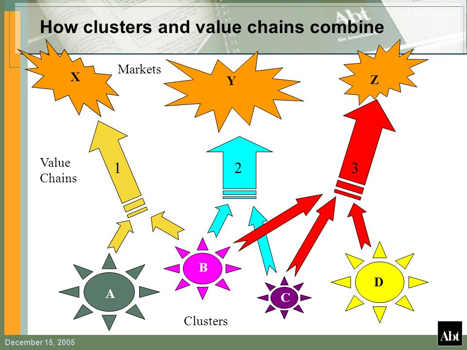 December 15, 2005 How clusters and value chains combine X Y Z Value Chains 123 Markets Clusters A B C D