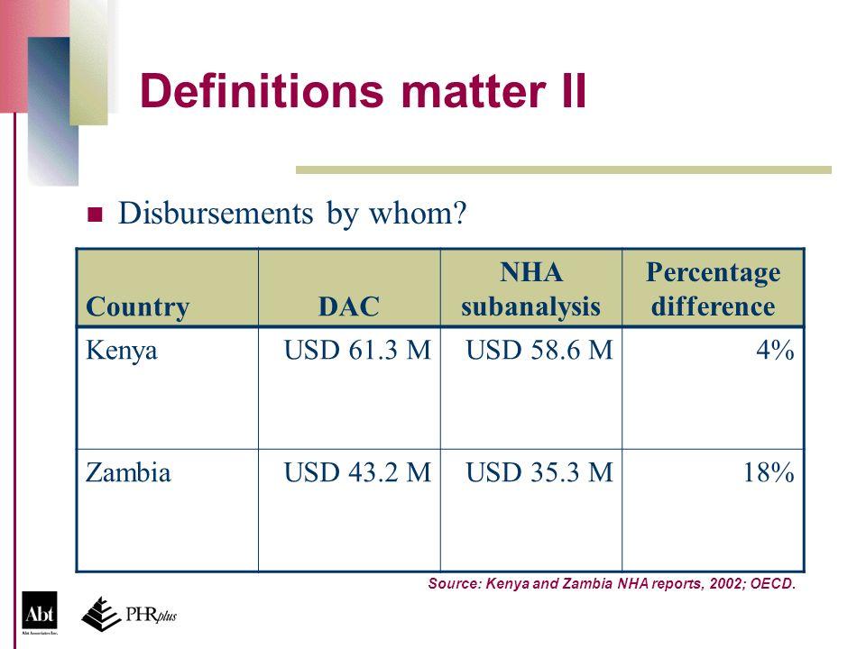 Definitions matter II Disbursements by whom? CountryDAC NHA subanalysis Percentage difference KenyaUSD 61.3 MUSD 58.6 M4% ZambiaUSD 43.2 MUSD 35.3 M18