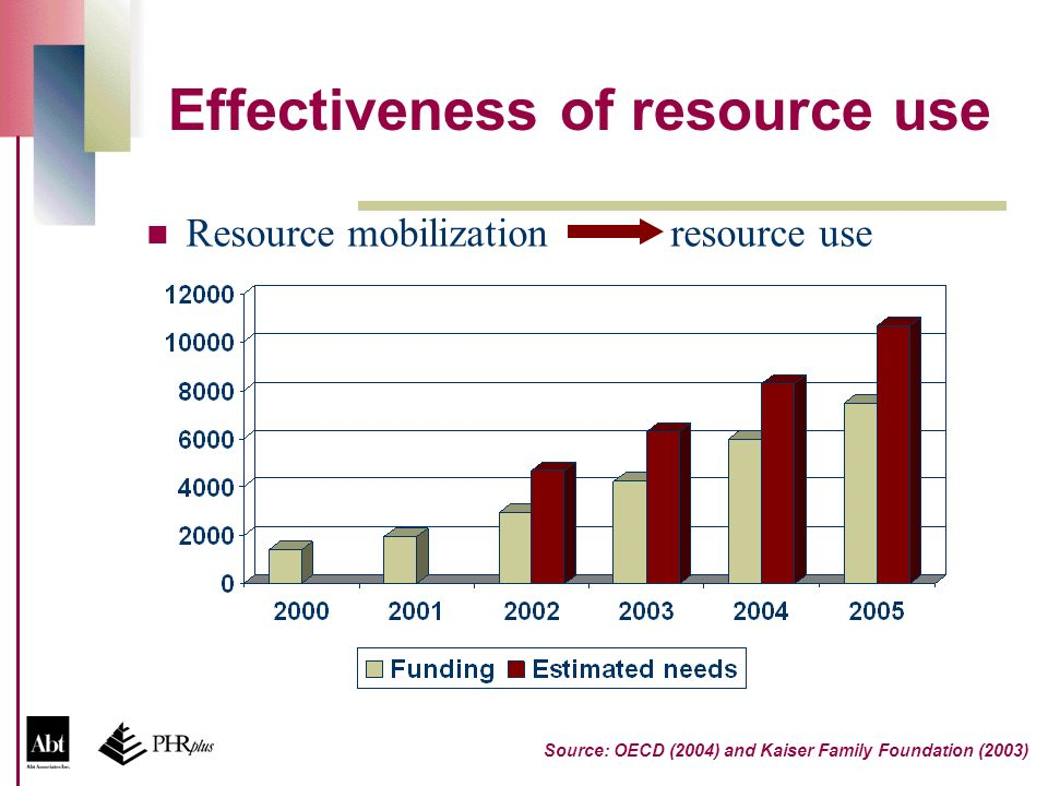 Effectiveness of resource use Resource mobilization resource use Source: OECD (2004) and Kaiser Family Foundation (2003)